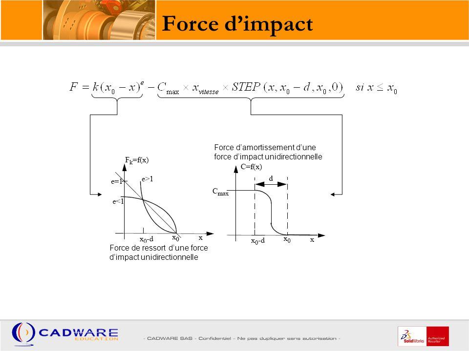 Force d'impact Force de ressort d'une force d'impact unidirectionnelle.