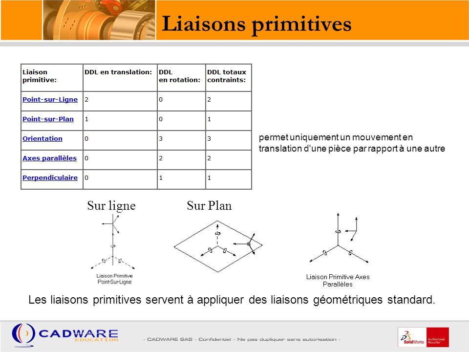 Liaisons primitives Sur ligne Sur Plan