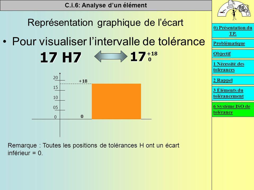 Représentation graphique de l'écart