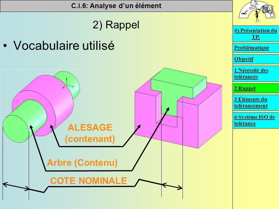 Vocabulaire utilisé 2) Rappel ALESAGE (contenant) Arbre (Contenu)