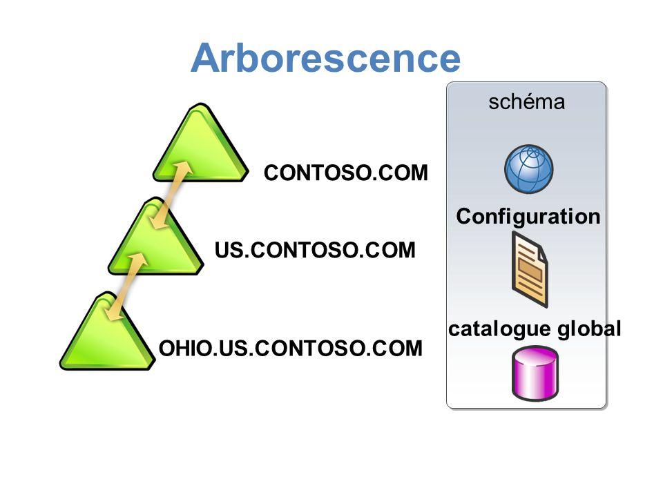 Arborescence schéma CONTOSO.COM CONTOSO.COM Configuration