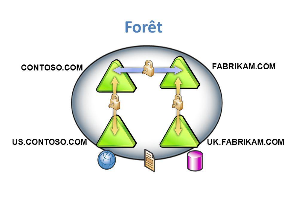 Forêt CONTOSO.COM FABRIKAM.COM US.CONTOSO.COM UK.FABRIKAM.COM
