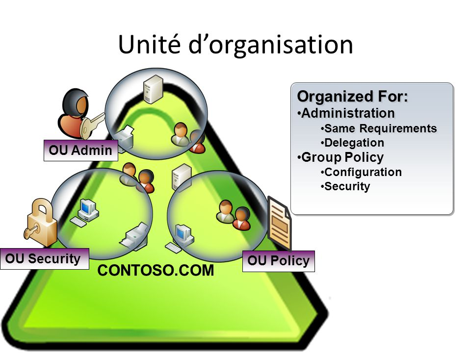 Unité d'organisation Organized For: CONTOSO.COM Administration