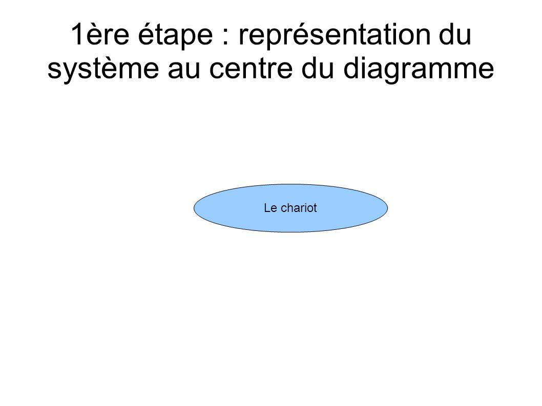 1ère étape : représentation du système au centre du diagramme
