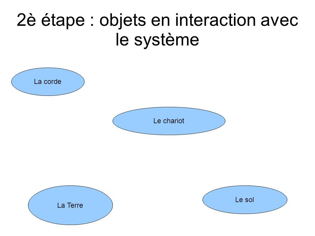 2è étape : objets en interaction avec le système