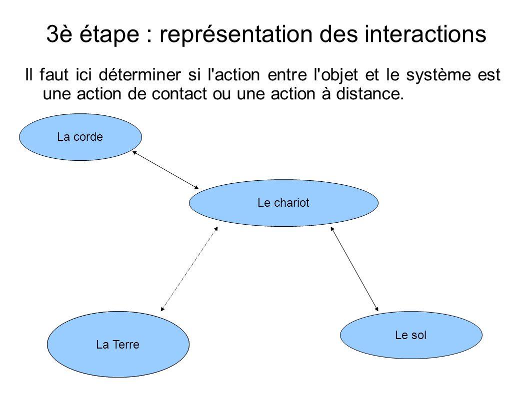 3è étape : représentation des interactions