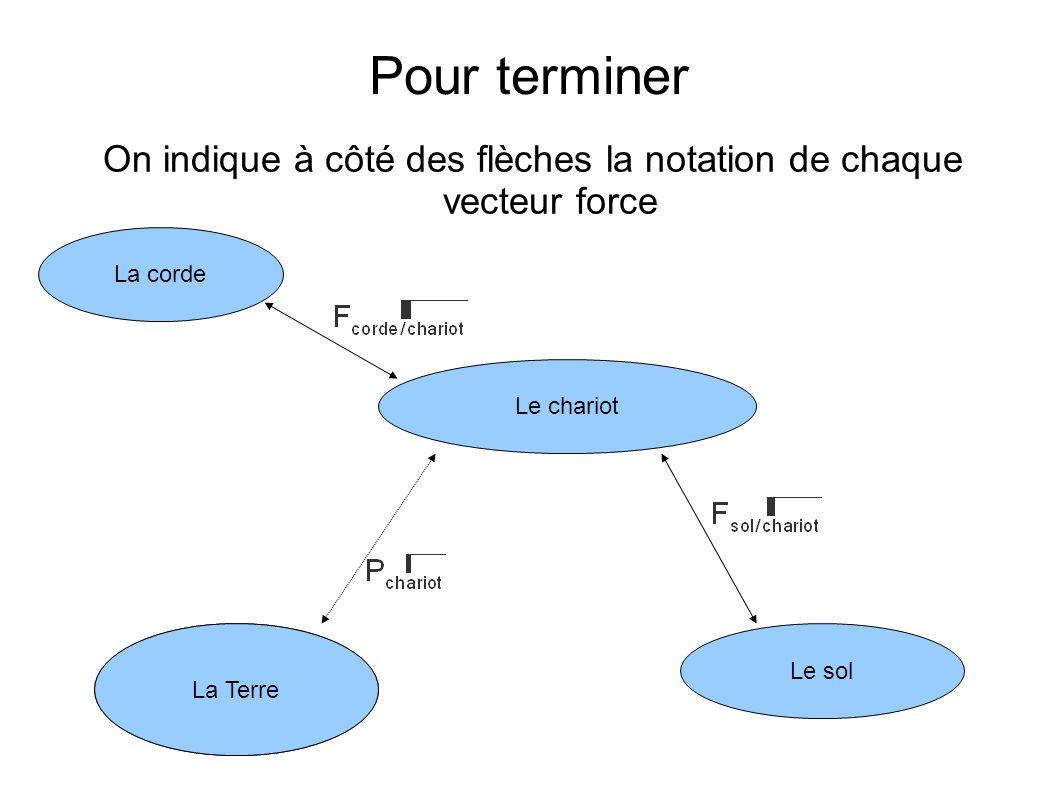 On indique à côté des flèches la notation de chaque vecteur force