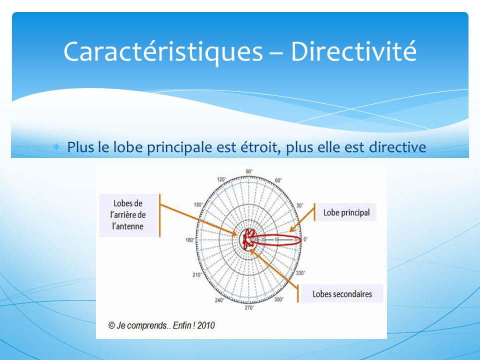 Caractéristiques – Directivité