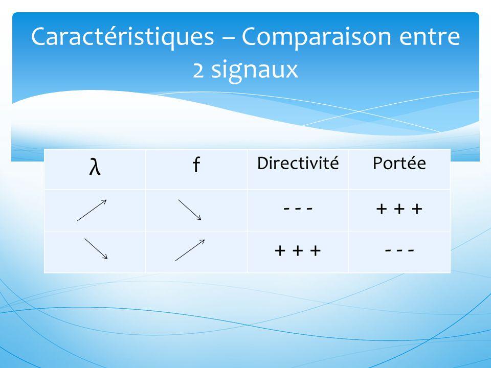 Caractéristiques – Comparaison entre 2 signaux