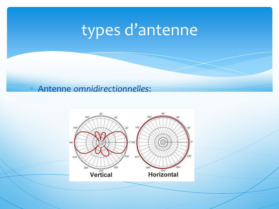 types d'antenne Antenne omnidirectionnelles: