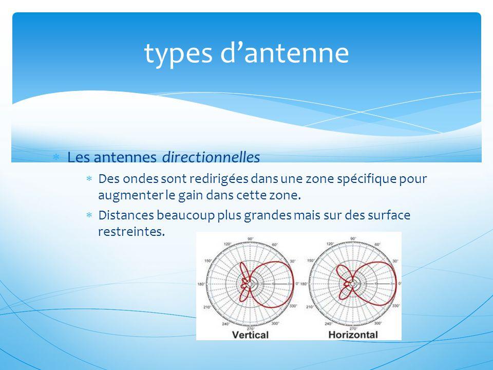 types d'antenne Les antennes directionnelles