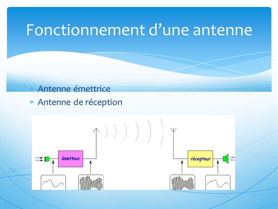 Fonctionnement d'une antenne