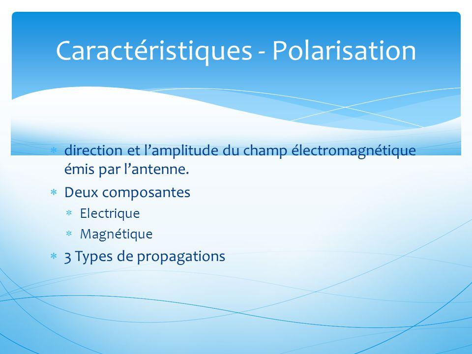Caractéristiques - Polarisation