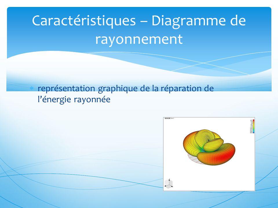 Caractéristiques – Diagramme de rayonnement