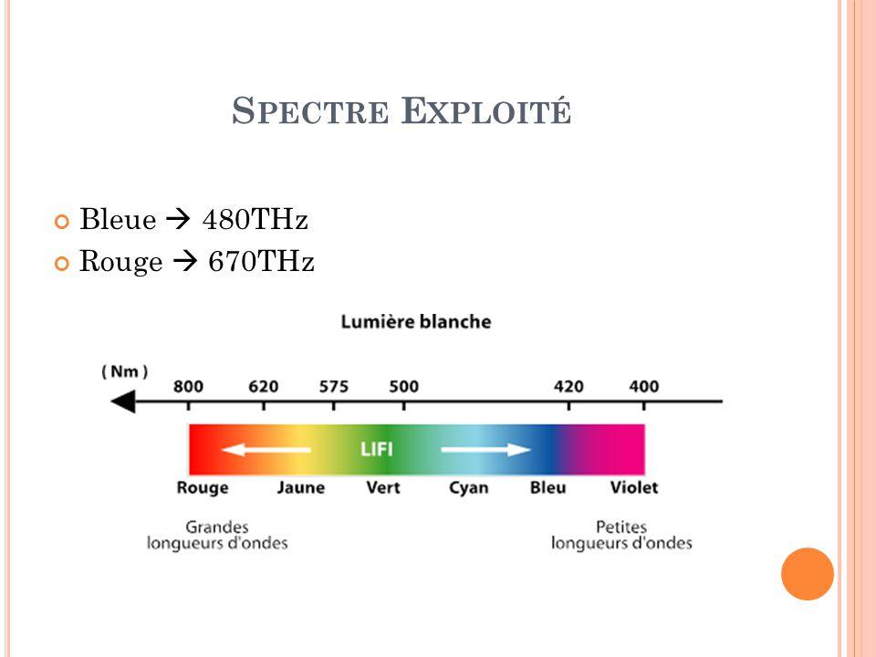 Spectre Exploité Bleue  480THz Rouge  670THz