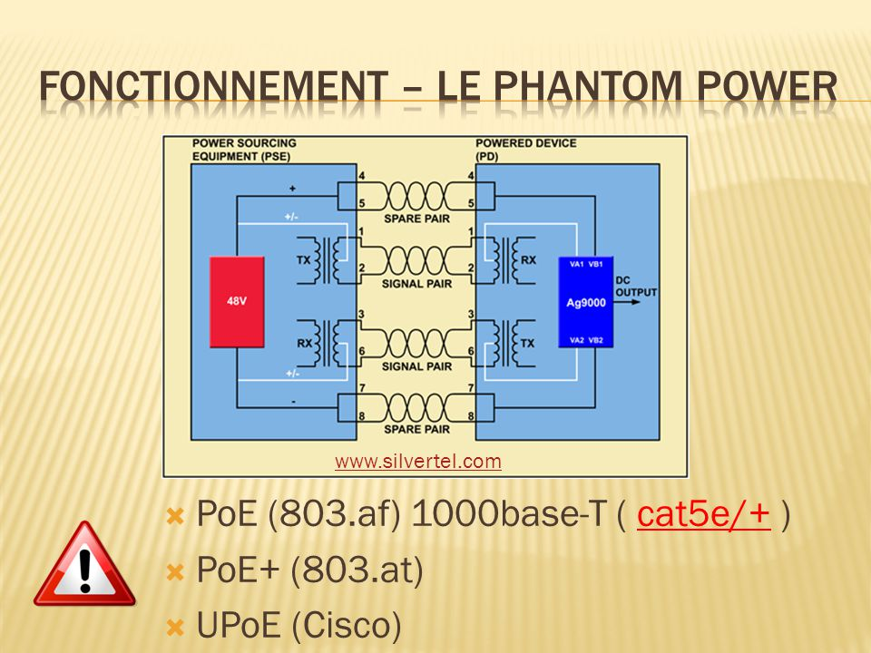Fonctionnement – Le phantom power