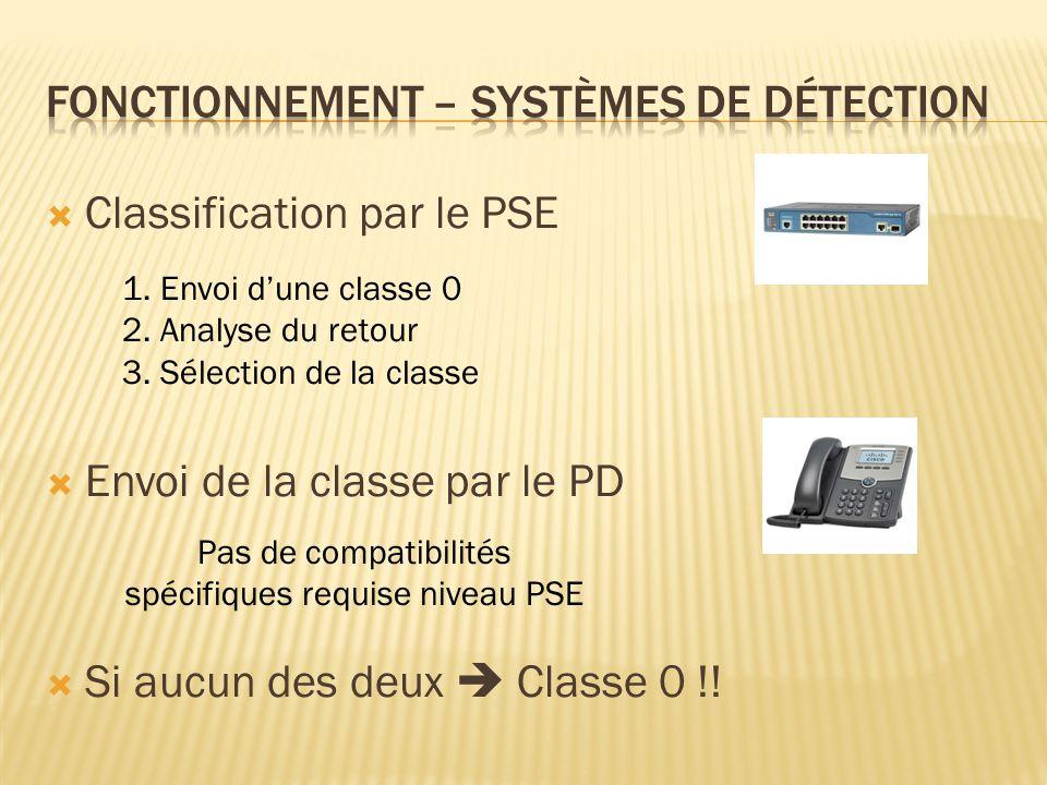 Fonctionnement – Systèmes de détection