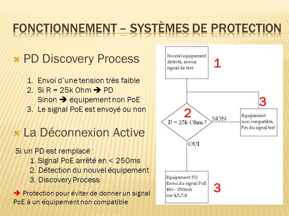 Fonctionnement – systèmes de protection