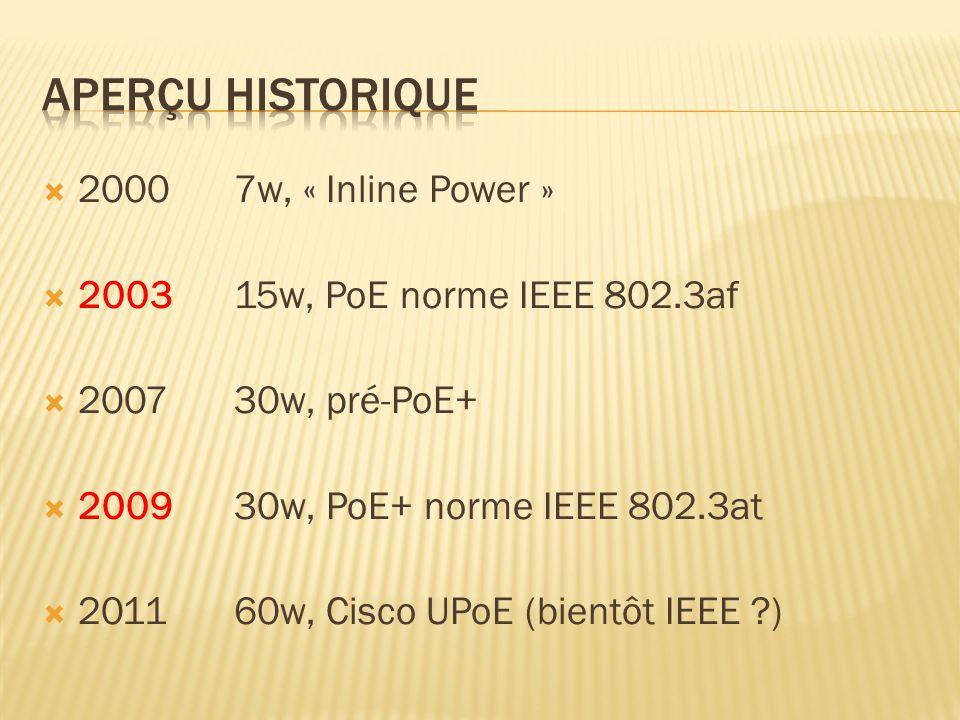 Aperçu historique 2000 7w, « Inline Power »