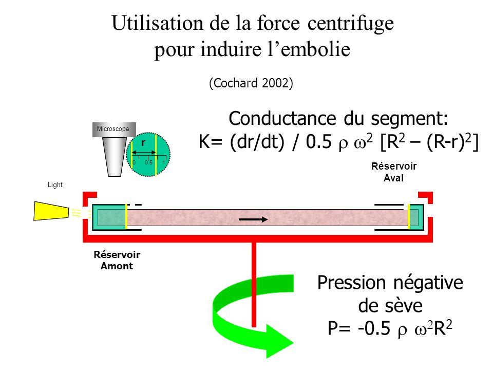 Utilisation de la force centrifuge pour induire l'embolie