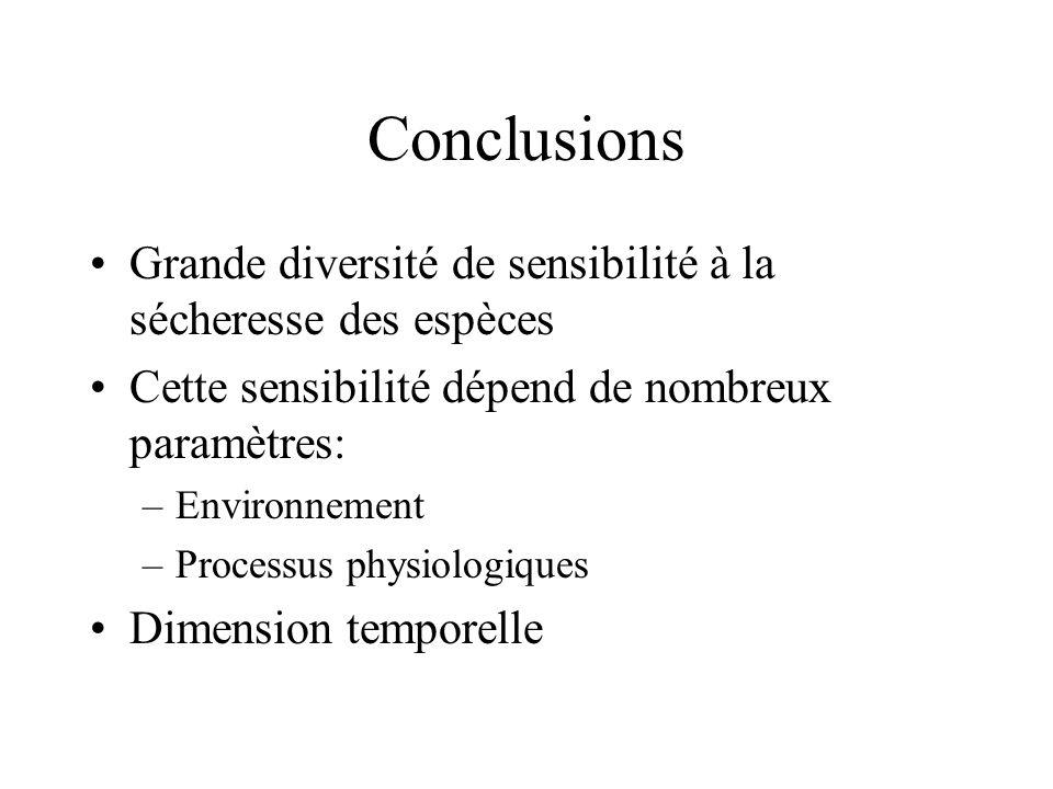 Conclusions Grande diversité de sensibilité à la sécheresse des espèces. Cette sensibilité dépend de nombreux paramètres: