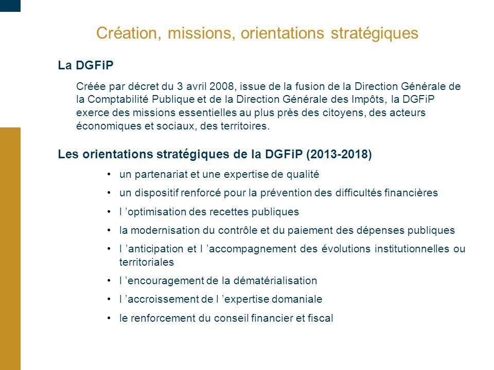 Création, missions, orientations stratégiques