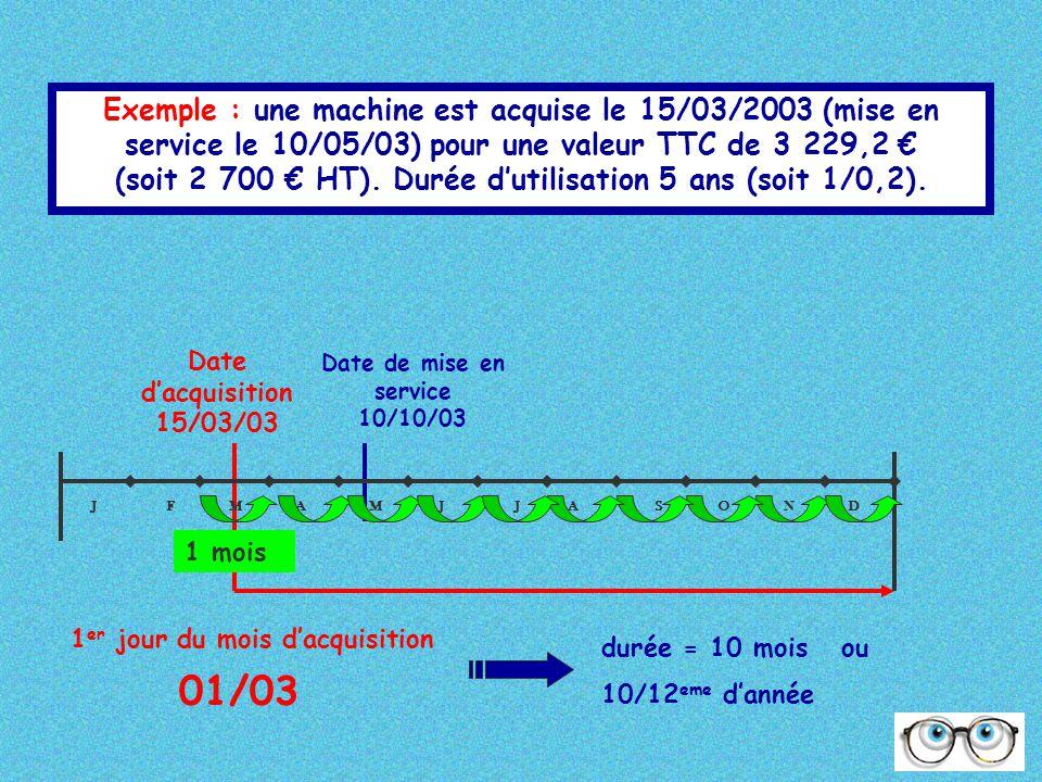 Exemple : une machine est acquise le 15/03/2003 (mise en service le 10/05/03) pour une valeur TTC de 3 229,2 €