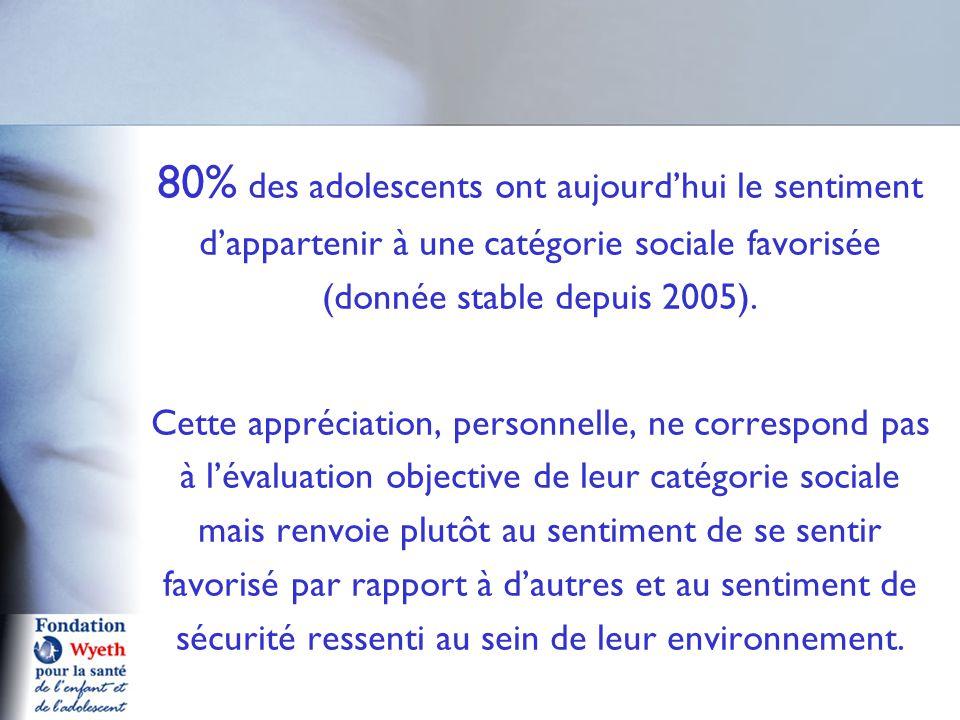 Forum adolescences pr sentation des r sultats de l tude - Plafonds securite sociale depuis 1980 ...
