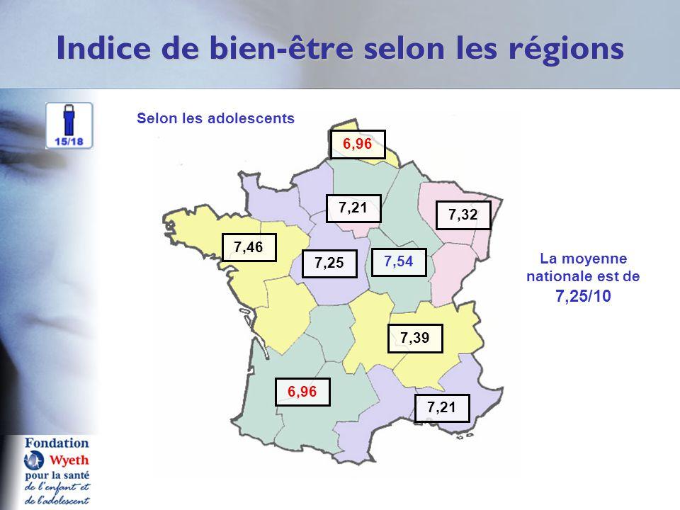 Indice de bien-être selon les régions