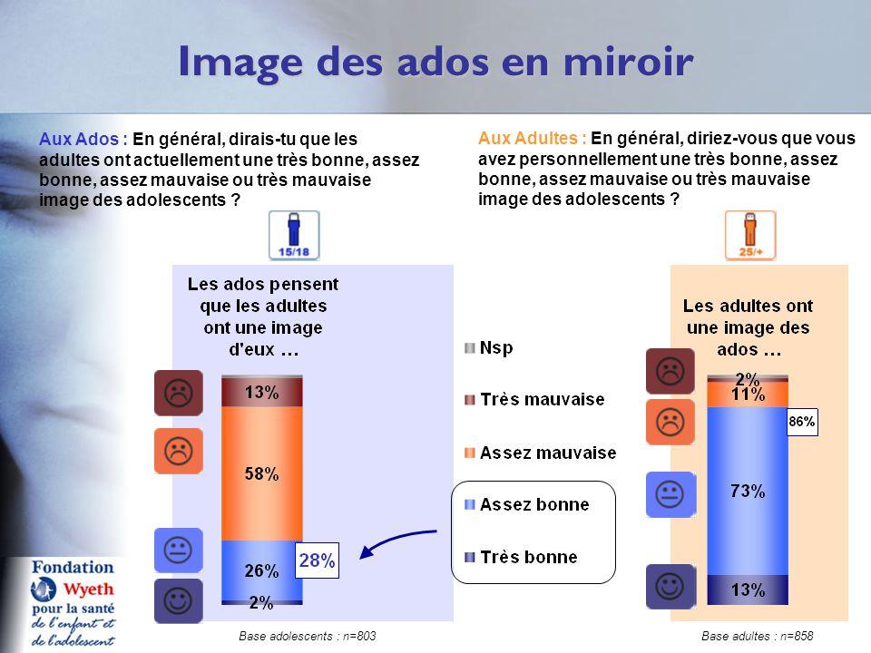 Image des ados en miroir
