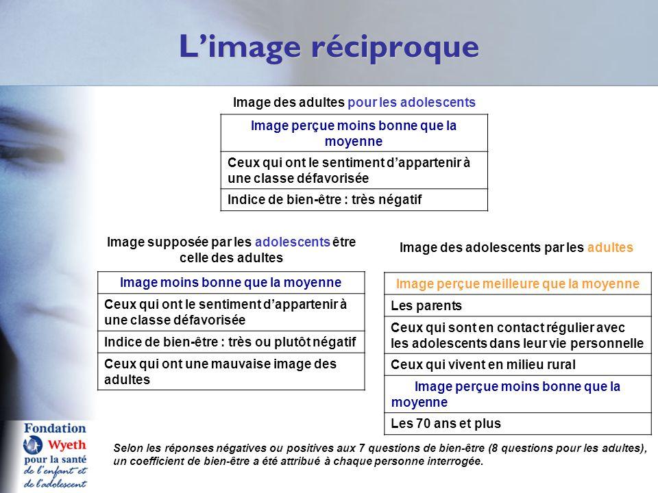 L'image réciproque Q1 Image des adultes pour les adolescents