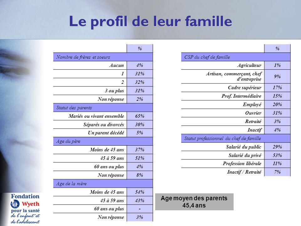 Le profil de leur famille