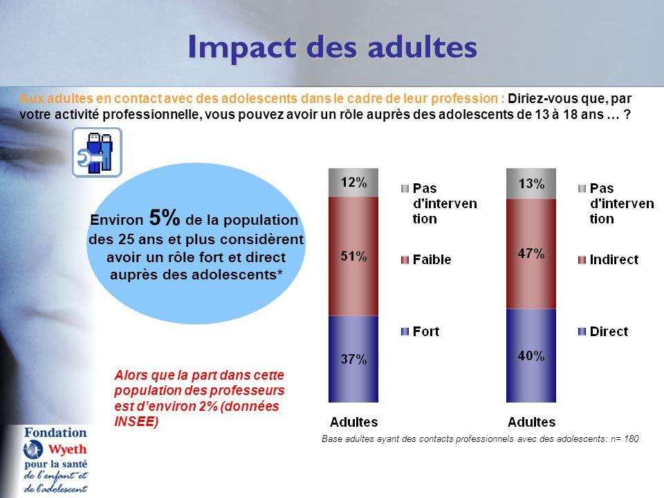 Impact des adultes Q6A Environ 5% de la population