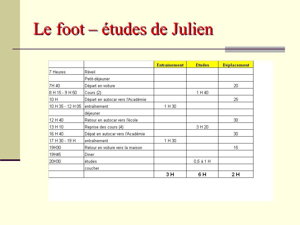 Le foot – études de Julien