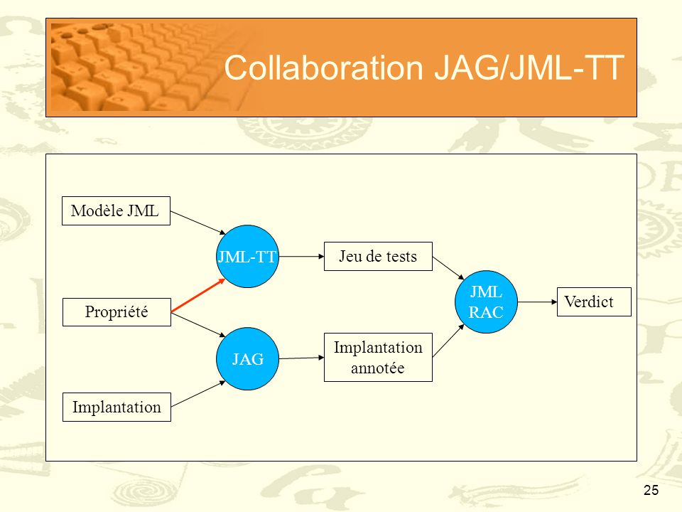 Collaboration JAG/JML-TT