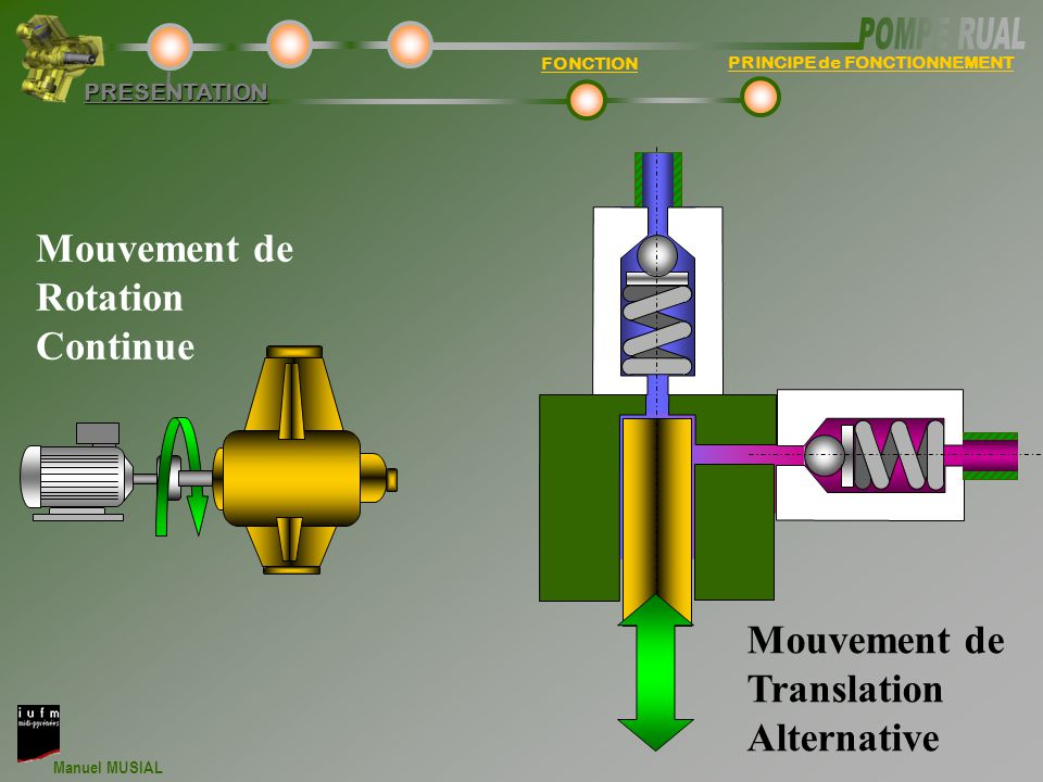 Mouvement de Rotation Continue Mouvement de Translation Alternative