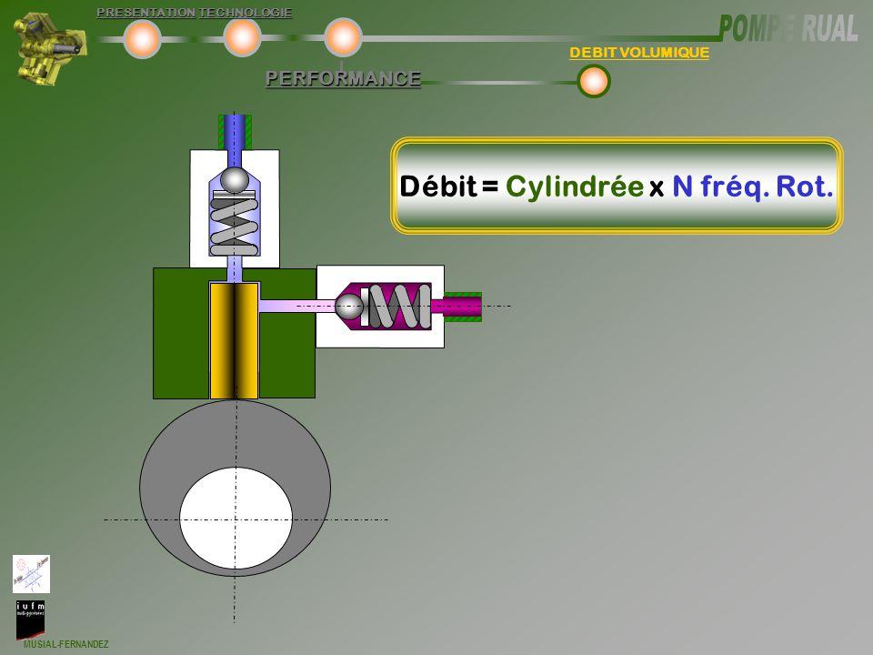 Débit = Cylindrée x N fréq. Rot.