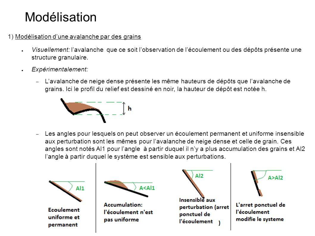 Modélisation 1) Modélisation d'une avalanche par des grains