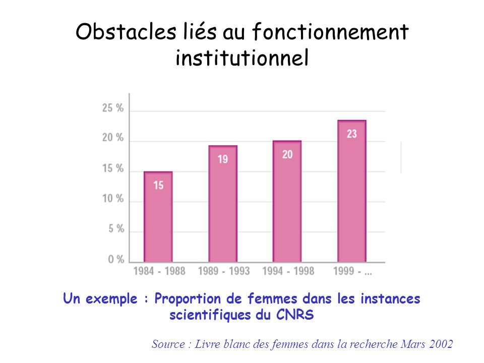 Obstacles liés au fonctionnement institutionnel