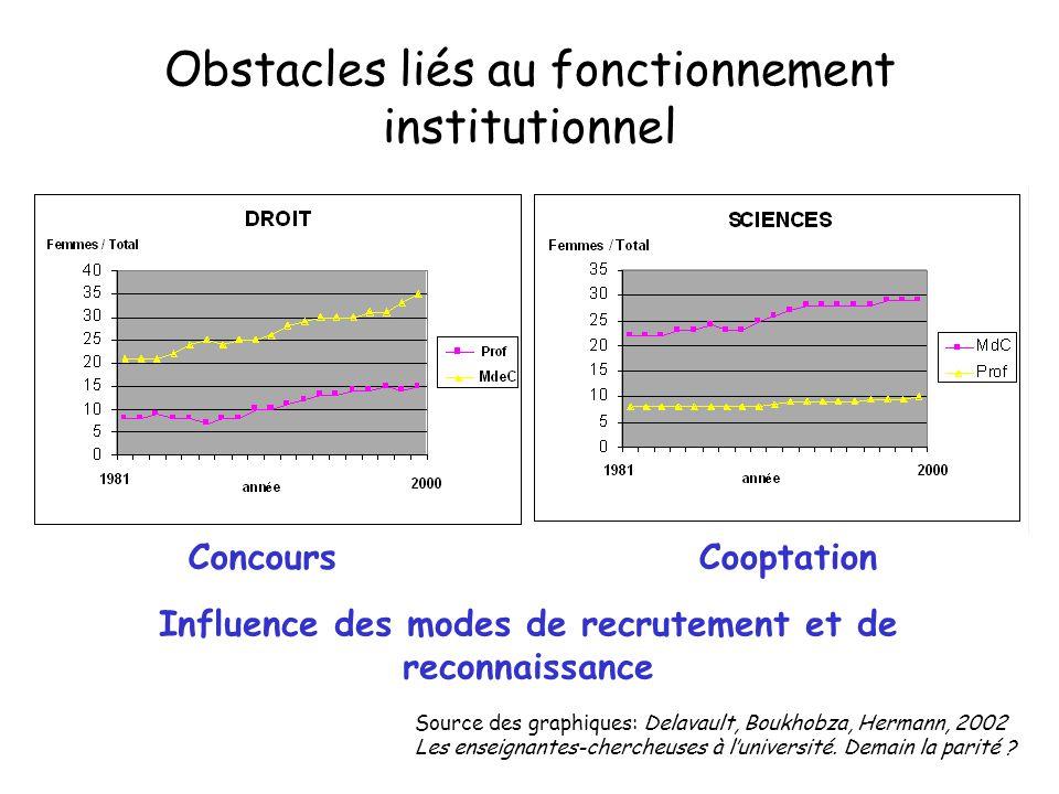 Influence des modes de recrutement et de reconnaissance