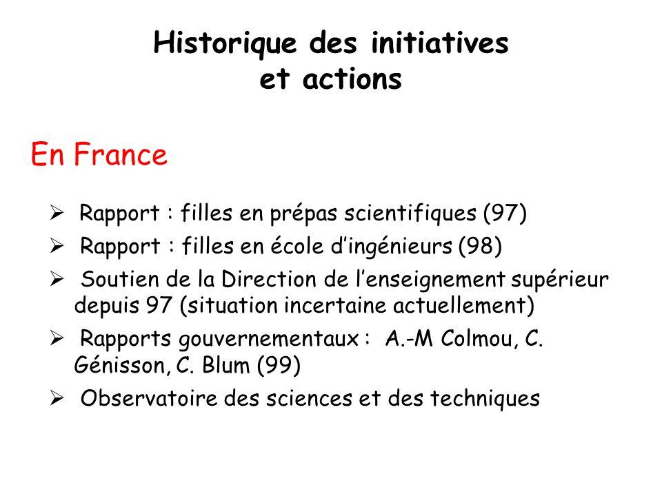 Historique des initiatives et actions