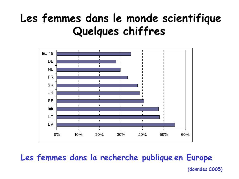 Les femmes dans la recherche publique en Europe