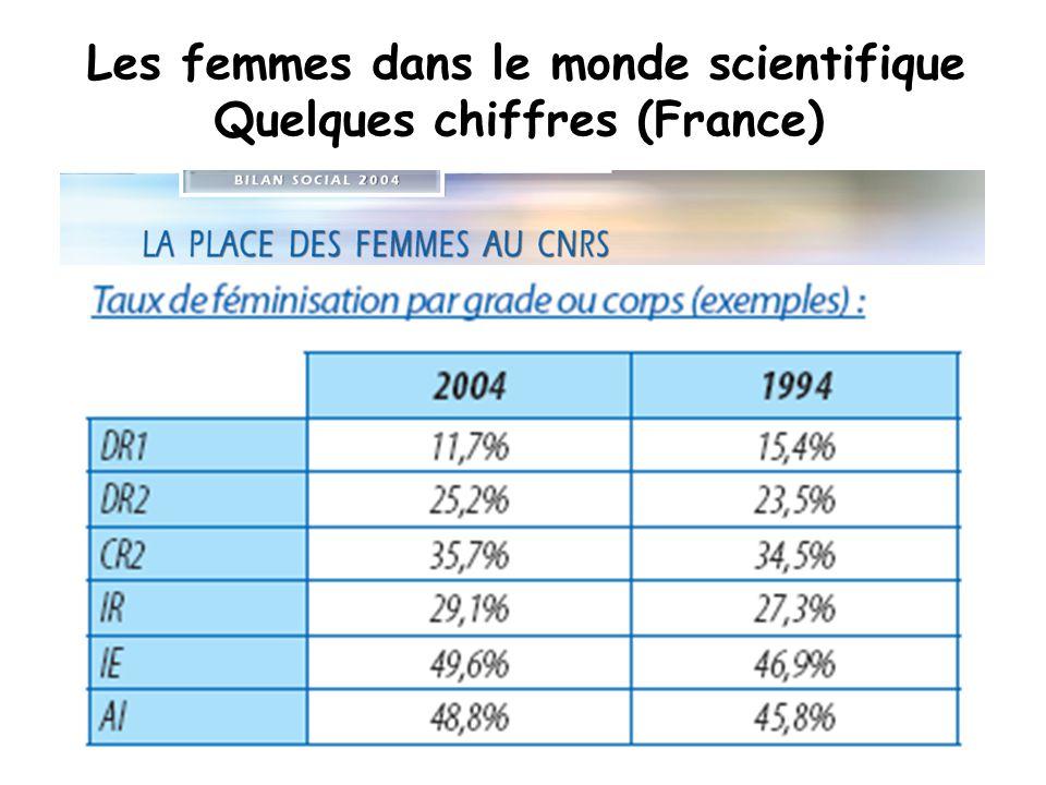 Quelques chiffres (France)