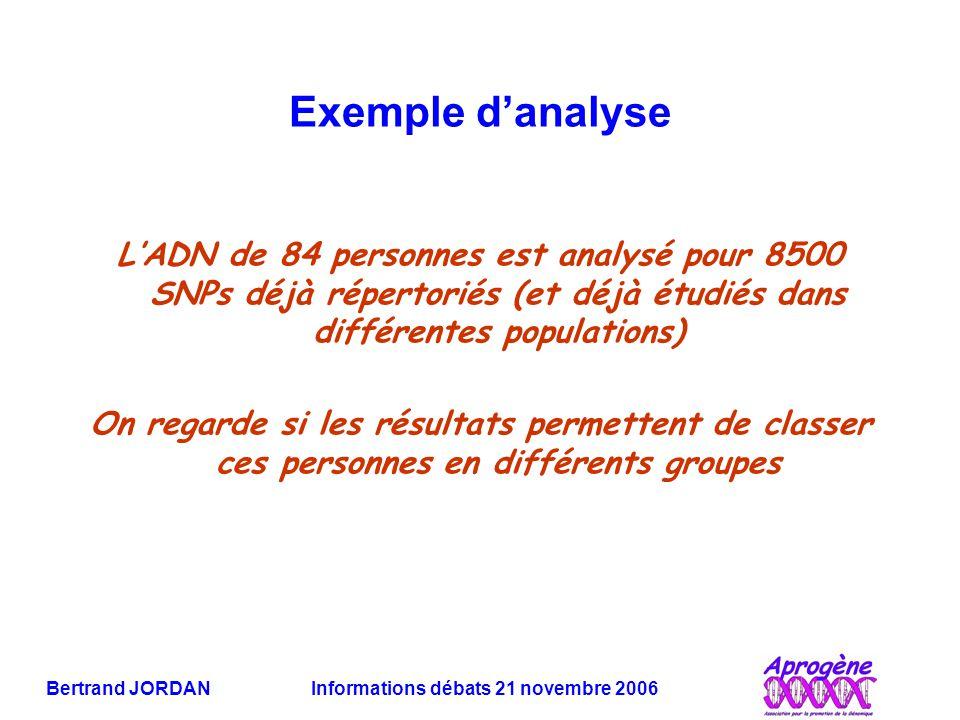 Exemple d'analyse L'ADN de 84 personnes est analysé pour 8500 SNPs déjà répertoriés (et déjà étudiés dans différentes populations)