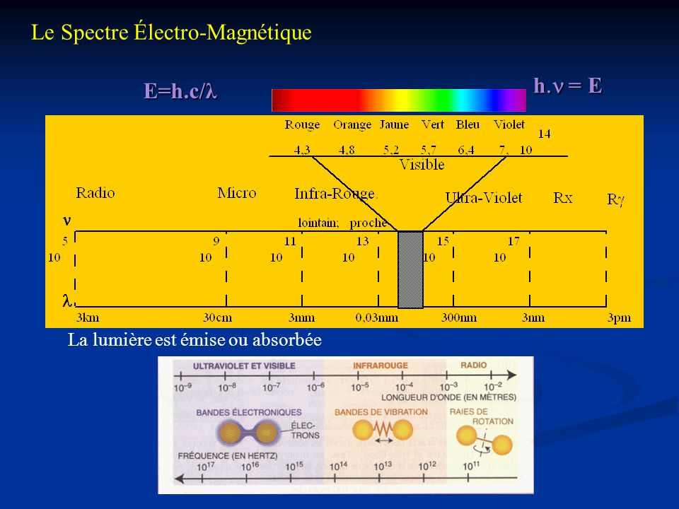 Le Spectre Électro-Magnétique