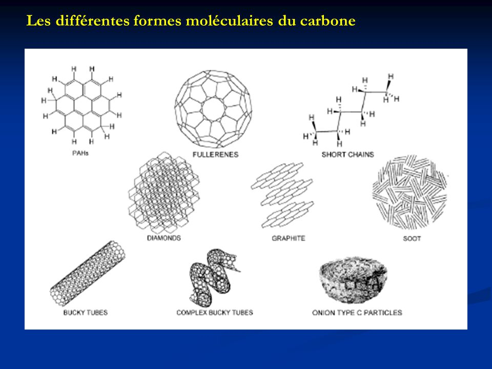 Les différentes formes moléculaires du carbone