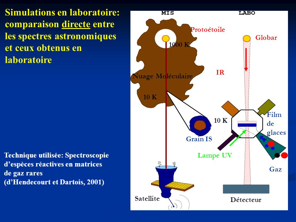 Simulations en laboratoire: comparaison directe entre
