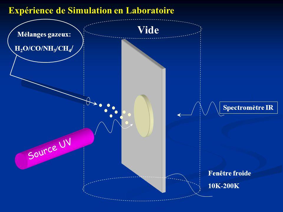Vide Expérience de Simulation en Laboratoire Source UV