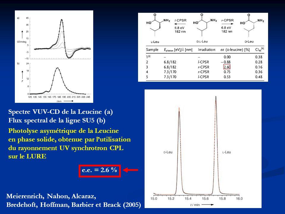 Spectre VUV-CD de la Leucine (a)