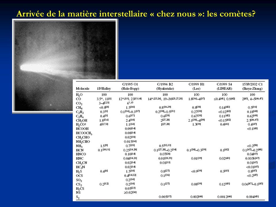 Arrivée de la matière interstellaire « chez nous »: les comètes